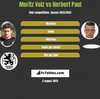 Moritz Volz vs Herbert Paul h2h player stats