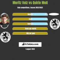 Moritz Volz vs Quirin Moll h2h player stats