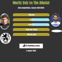 Moritz Volz vs Tim Albutat h2h player stats