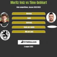 Moritz Volz vs Timo Gebhart h2h player stats