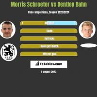 Morris Schroeter vs Bentley Bahn h2h player stats