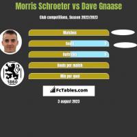 Morris Schroeter vs Dave Gnaase h2h player stats