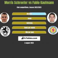 Morris Schroeter vs Fabio Kaufmann h2h player stats