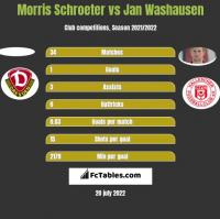 Morris Schroeter vs Jan Washausen h2h player stats