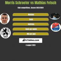 Morris Schroeter vs Mathias Fetsch h2h player stats