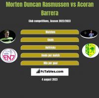 Morten Duncan Rasmussen vs Acoran Barrera h2h player stats