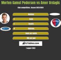 Morten Gamst Pedersen vs Amer Ordagic h2h player stats