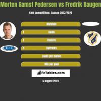 Morten Gamst Pedersen vs Fredrik Haugen h2h player stats