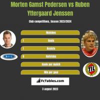 Morten Gamst Pedersen vs Ruben Yttergaard Jenssen h2h player stats