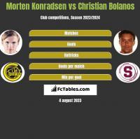Morten Konradsen vs Christian Bolanos h2h player stats