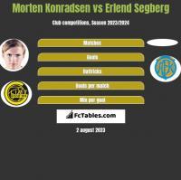 Morten Konradsen vs Erlend Segberg h2h player stats