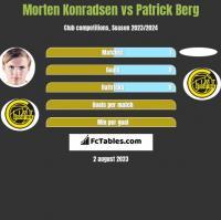 Morten Konradsen vs Patrick Berg h2h player stats