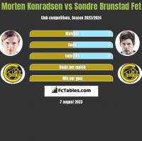 Morten Konradsen vs Sondre Brunstad Fet h2h player stats