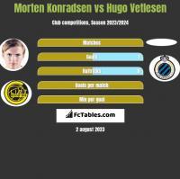 Morten Konradsen vs Hugo Vetlesen h2h player stats