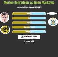 Morten Konradsen vs Eman Markovic h2h player stats