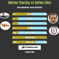 Morten Thorsby vs Adrien Silva h2h player stats