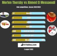 Morten Thorsby vs Ahmed El Messaoudi h2h player stats