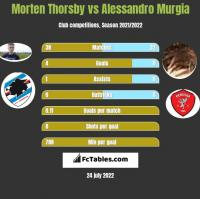 Morten Thorsby vs Alessandro Murgia h2h player stats