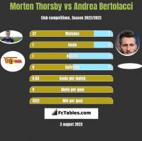 Morten Thorsby vs Andrea Bertolacci h2h player stats
