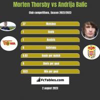 Morten Thorsby vs Andrija Balic h2h player stats