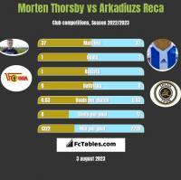 Morten Thorsby vs Arkadiuzs Reca h2h player stats
