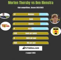 Morten Thorsby vs Ben Rienstra h2h player stats