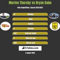 Morten Thorsby vs Bryan Dabo h2h player stats