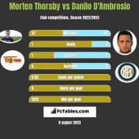 Morten Thorsby vs Danilo D'Ambrosio h2h player stats