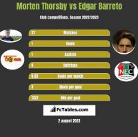 Morten Thorsby vs Edgar Barreto h2h player stats