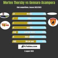 Morten Thorsby vs Gennaro Acampora h2h player stats
