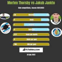 Morten Thorsby vs Jakub Jankto h2h player stats