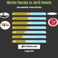 Morten Thorsby vs Jorrit Smeets h2h player stats