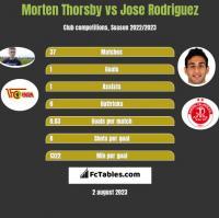 Morten Thorsby vs Jose Rodriguez h2h player stats