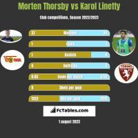 Morten Thorsby vs Karol Linetty h2h player stats