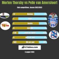 Morten Thorsby vs Pelle van Amersfoort h2h player stats