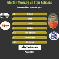 Morten Thorsby vs Stijn Schaars h2h player stats