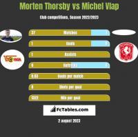 Morten Thorsby vs Michel Vlap h2h player stats