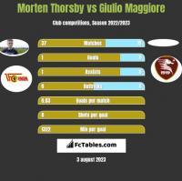 Morten Thorsby vs Giulio Maggiore h2h player stats