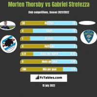 Morten Thorsby vs Gabriel Strefezza h2h player stats