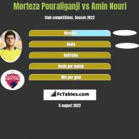Morteza Pouraliganji vs Amin Nouri h2h player stats