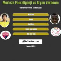 Morteza Pouraliganji vs Bryan Verboom h2h player stats