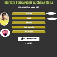 Morteza Pouraliganji vs Cheick Keita h2h player stats