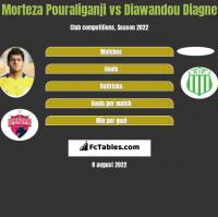 Morteza Pouraliganji vs Diawandou Diagne h2h player stats
