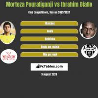 Morteza Pouraliganji vs Ibrahim Diallo h2h player stats