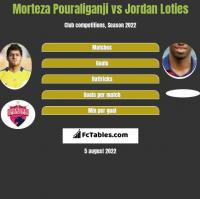 Morteza Pouraliganji vs Jordan Loties h2h player stats