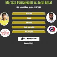Morteza Pouraliganji vs Jordi Amat h2h player stats