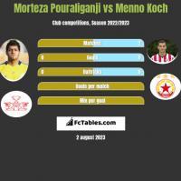 Morteza Pouraliganji vs Menno Koch h2h player stats
