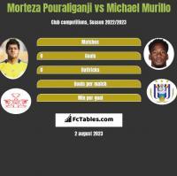 Morteza Pouraliganji vs Michael Murillo h2h player stats