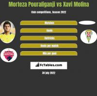 Morteza Pouraliganji vs Xavi Molina h2h player stats