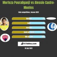 Morteza Pouraliganji vs Alessio Castro-Montes h2h player stats